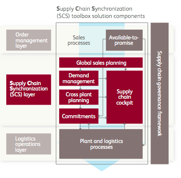 Supply Chain Synchronization Chart