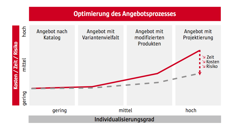 Angebotsmanagement_Studie_1