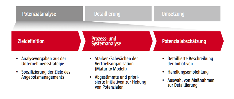 Angebotsmanagement_Studie_4